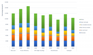 Figure: The final energy demand in the EU28 industrial sector in the different mitigation scenarios as compared to the base year and the frozen efficiency scenario
